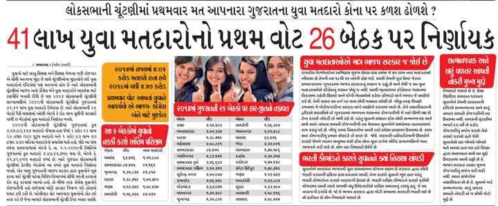 📰 18 માર્ચનાં સમાચાર - લોકસભાની ચૂંટણીમાં પ્રથમવાર મત આપનારા ગુજરાતના યુવા મતદારો કોના પર કળશ ઢોળશે ? 41લાખ યુવા મતદારોનો પ્રથમ વોટ 26 બેઠક પર નિર્ણાયક યુવા મતદાતાઓએ માત્ર ભાજપ સરકાર જ જોઈ છે , સન્માનજનક અને સારું વળતર આપતી નોકરી મુખ્ય મુદ્દો . | ૨૦૧૪માં ગુજરાતની ૨૬ બેઠકો પર હાર - જીતનો તફાવત રાજકીય વિશ્લેષકોના અભિપ્રાય મુજબ છેલ્લા પાંચ વર્ષમાં જે ૪૧ લાખ નવા મતદાતાઓ નોંધાયા છે તેમની વય ૧૮થી ૨૨ વર્ષની હોઇ શકે . આથી તેમની કુલ ઉંમર જેટલા સમયગાળામાં ગુજરાતમાં ભાજપ સરકારનું શાસન જ રહ્યું છે અને તેથી જ આ યુવા મતદાતાઓએ કોંગ્રેસનું શાસન જોયું જ નથી . આથી ભૂતકાળમાં ઊંગ્રેસના શાસનમાં વિકાસમાં રહેલી ઊણપો અને કોંગી નેતાઓએ કરેલા કૌભાંડો અંગે ભાજપ જે આક્ષેપો કરે છે , તેની અસર આ વર્ગ પર થાય એવી શક્યતા ઓછી છે . બીજી તરફ વિપક્ષો રાજ્યમાં જે બેરોજગારીના આંકડા અંગે આક્ષેપો કરવામાં આવે છે , તેને વાસ્તવિકતાની દ્રષ્ટિએ ચકાસીએ તો ગુજરાતમાં ભાજપના શાસનમાં રોજગારીની જે તકો ઊભી થઇ છે તેના કારણે નોકરી તો મળી રહે છે , પરંતુ યુવાનો ઇચ્છતા હોય એવી સન્માનજનક અને સાથે સારું વળતર આપતી રોજગારીની તક મેળવવા યુવાનોને સ્પર્ધાત્મક વાતાવરણમાં કામ કરવું પડે છે . બીજું ગ્રામ્ય વિસ્તારોમાં આવી તકો ઓછા પ્રમાણમાં ઉપલબ્ધ છે . આમ છતાં રોજગારીનું પ્રમાણ એકદંરે તો સારું છે . જોકે , સરકારી વહીવટીતંત્રની ઊણપોને કારણે જેમને ખરાબ અનુભવ થયો હોય એવા યુવા વર્ગમાં એન્ટિ ઇન્કમ્બસિનો ભાવ ભાજપને નડી શકે છે , એમ પણ નિષ્ણાતો ઉમેરે છે . બંને માટે મુશ્કેલ અમદાવાદ ( મહેશ રબારી ) , ૨૦૧૪માં રાજ્યમાં ૪ . ૦૬ યુવાનો માટે સસ્તુ શિક્ષણ અને શિક્ષણ મેળવ્યા પછી રોજગાર એ સૌથી મહત્ત્વના મુદ્દા છે સાથે ચૂંટણીઓના મુદ્દાઓને લઇ યુવા કરોડ મતદારો હતા હવે મતદારોનો દૃષ્ટિકોણ પણ મહત્ત્વનો હોય છે ત્યારે લોકસભાની ૨૦૧૯માં વધી ૪ . ૪૭ કરોડ ચૂંટણીમાં ભાજપ અનો કોંગ્રેસ બંને યુવા મતદારોને આકર્ષવા માટે રણનીતિ બનાવી દીધી છે પણ ૨૦૧૪ લોકસભાની ચૂંટણીની પ્રથમવાર વોટ આપતાં યુવાને સરખામણીએ ૨૦૧૯ની લોકસભાની ચૂંટણીમાં ગુજરાતમાં ૪૧ . ૪૧ લાખ યુવા મતદારો ઉમેરાયા છે . ત્યારે લોકસભાની ૨૬ આકર્ષવો એ ભાજપ - કોંગ્રેસ બેઠકો પૈકી પ્રમાણમાં ઓછી એટલે કે દોઢ લાખ સુધીની સરસાઈ વાળી છ બેઠકોમાં યુવા મતદારો નિર્ણાયક બનશે . ૨૦૧૪ની લોકસભાની ચૂંટણીમાં ગુજરાતમાં કુલ ૪ , ૦૬ , ૦૩ , ૧૦૪ મતદારો 