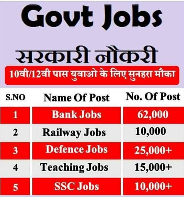 2 जुलाई की न्यूज़ - Govt Jobs सरकारी नौकरी 10वी / 12वी पास युवाओ के लिए सुनहरा मौका S . NO Name Of Post No . Of Post Bank Jobs 62 , 000 Railway Jobs 10 , 000 Defence Jobs 25 , 000 + Teaching Jobs 15 , 000 + SSC Jobs 10 , 000 + ho - ShareChat
