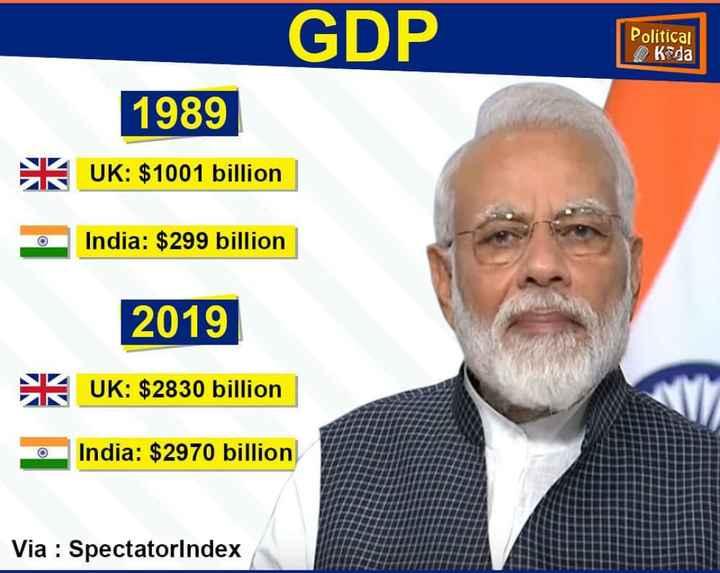 📰 21 ઓગસ્ટનાં સમાચાર - GDP Political K da 1989 ) UK : $ 1001 billion K India : $ 299 billion 2019 UK : $ 2830 billion India : $ 2970 billion Via : SpectatorIndex - ShareChat