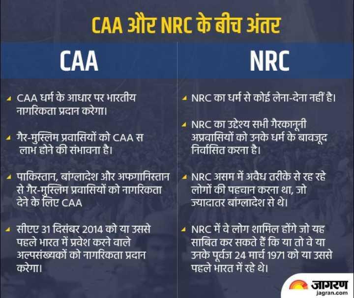 📰 21 ડિસેમ્બરનાં સમાચાર - CAA और NRC के बीच अंतर CAA NRC CAA धर्म के आधार पर भारतीय नागरिकता प्रदान करेगा । A NRC का धर्म से कोई लेना - देना नहीं है । - गैर - मुस्लिम प्रवासियों को CAA स लाभ होने की संभावना है । - NRC का उद्देश्य सभी गैरकानूनी - अप्रवासियों को उनके धर्म के बावजूद निर्वासित करना है । - पाकिस्तान , बांग्लादेश और अफगानिस्तान से गैर - मुस्लिम प्रवासियों को नागरिकता देने के लिए CAA NRC असम में अवैध तरीके से रह रहे लोगों की पहचान करना था , जो ज्यादातर बांग्लादेश से थे । - सीएए 31 दिसंबर 2014 को या उससे पहले भारत में प्रवेश करने वाले अल्पसंख्यकों को नागरिकता प्रदान करेगा । - NRC में वे लोग शामिल होंगे जो यह साबित कर सकते हैं कि या तो वे या उनके पूर्वज 24 मार्च 1971 को या उससे पहले भारत में रहे थे । जागरण jagran . com - ShareChat