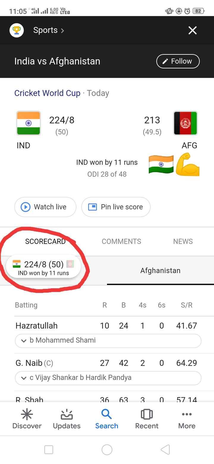 📰 23 જૂનનાં સમાચાર - 11 : 05 11 . 0 O Y PRO 6 . 00 Vo KB / S LTED @ @ 82 2 Sports > India vs Afghanistan & Follow ) Follow Cricket World Cup · Today 22418 224 / 8 ( 50 ) 213 ( 49 . 5 ) 213 IND AFG IND won by 11 runs ODI 28 of 48 Watch live O Pin live score SCORECARD COMMENTS NEWS 224 / 8 ( 50 ) IND won by 11 runs Afghanistan Batting R . B 4s 6s S / R 1 0 41 . 67 Hazratullah 10 24 v b Mohammed Shami 2 0 64 . 29 G . Naib ( C ) 27 42 ( v c Vijay Shankar b Hardik Pandya 3 0 R Shah * Discover 36 63 Q Search 57 14 . . . More Updates Recent - ShareChat
