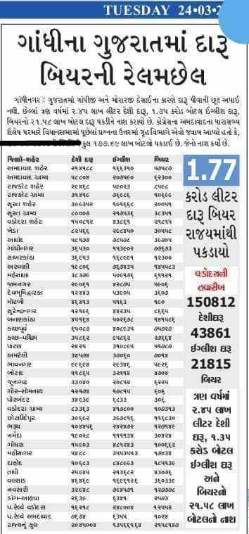 📰 24 માર્ચનાં સમાચાર - TUESDAY 24 - 03 ગાંધીના ગુજરાતમાં દારૂ બિયરની રેલમછેલ 1 . 77 કરોડ લીટર દારૂ બિયર પકડાયો ગાંધીનગર : ગુજરાતમાં ગાંધીજી અને મરારજી દેસાઈના કારણે ધરૂ પીવાની છુટ અપાઈ નાણે , છેલ્લો વા વર્ષમાં ૨ , ૪૫ લાખ લીટર દેશી દારૂ , ૧ , ૩૫ કરોડ બોટલ ઈગ્લીશ દારૂ , બિયરનો ૨૧ , ૫૮ લાખ બોટલ દારૂ પકડીને નાશ કરાયો છે . કોંગ્રેસના અમદાવાદના ધારાસભ્ય કૌલેષ પરમારે વિધાનસભામાં પૂછેલાં પ્રશ્નના ઉત્તરમાં ગૃહવિભાગે એવો જવાબ આપ્યો હતો કે , કુલ ૧૭૭ . ૬૯ લાખ બોટલે પકડાઈ છે . જેનો નાશ કર્યો છે . જિાણો - શહેર uી ય - ઈસ્વીસ બિયર એમદાવાદ શહેર ૨૫૪૧૮૮ પ . , 150 પેટાપદ અમદHIL પીળો પદgf Ron : ૦ ૬૩wa રાજકોટ શહેર eric પછ3 મઃ રાકટ સમયે TAT૫૯ L૯૮૬ ધa , સુરત શહેર Sauપર પણ ૬૮ સુતો પ્રાપ્ય ૮૦ ] 3 વડોદરા શહેર ૧૫ દેવર ' fre ખેડા ૮રપ૬૬ રk1પ0 રાજયમાંથી જાણોદ પ૮૭ Ston ગાંધીનગર પse વાપરે છા , ઉ૩ સાબરકાંઠા BEU પા ૮૧ વરાછા એ પાણી ૧૯૮૬ હન કરાય પાપપદ મહેસાણll ૮ 3gE પpદેવBE ૬૧૧ SE210 જામનગર REDE NEDE હારીખ દેહમિ દ્વારકા ૧૨an ] પાલ 3 . મરબી . ૪૬TAT વાસ sco 150812 સુરેનર ધરપલ પર iા ૫ બે IPસકાંઠા પn૬ ૩૮ કચક્રપુર oce 10 છા છે . 43861 કચ - પશ્ચિમ ઉપર લાદાર છાd શr થncો પsed ઈગ્લીશ ઘરૂ એ મને દલી છne anય . લ૯૯૪ ર૬ પ૬ 21815 . બો રા c૬૫ w જુનાગઢ wwe ૨૫ - ર કરી બિયર ગીર - સોમનાથ વરH દવા પોરબંદર ત્રણ વર્ષમાં Unc ] E 3n . usોદરા ગ્રામ્ય c૬૩ icon 91મ ! ૨ . ૪૫ લાખ છોટાઉદેપુર ર 26 - 34E મિ ગી ਵਰਦੇਵੈ ૧૭૧૪૯ લીટર દેશી ન મLI ૧૬૮ થાય કે 1pirરા ઘરૂ , ૧ . ૩૫ ગોધરા વર્ષ - 03 Tદેવરા ૧ain મછીયાર hic 1પપપપ કરોડ બોટલ Luહોદ a [ ૮ ] Crea વટપBE ઈગ્લીશ ઘરૂ તાપી એ૯૫ ર૧૮ર salt cialis ri r૬ વ૬૬૬૬ અને નવસારી ર૯૪૮ Acપેક બિયરતો . ડાર્કવો t 53 પર્વ વડોદરા વા વદ ર૪capi   ૨૧ . ૫૮ લાખ ૫ . રેલ્વે અમદાવાદ be D ૧દ્વાઇ બોટલને તાશ રજનું કુલ પpox પપ૬૬૧ પદયાત દેશીઘરૂ ૬૬ - ShareChat