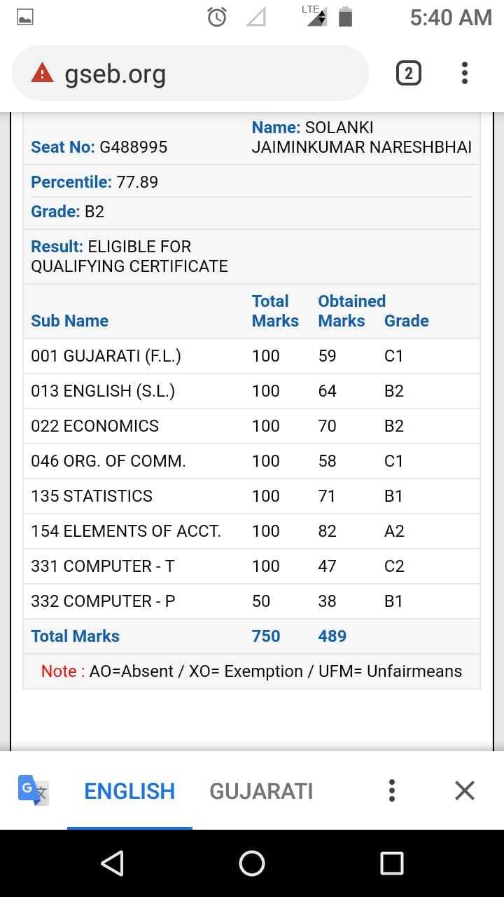 📰 24 મેનાં સમાચાર - 5 : 40 AM A gseb . org Seat No : G488995 Name : SOLANKI JAIMINKUMAR NARESHBHAI Percentile : 77 . 89 Grade : B2 Result : ELIGIBLE FOR QUALIFYING CERTIFICATE Total Obtained Marks Marks Grade Sub Name 100 5901 001 GUJARATI ( F . L . ) 013 ENGLISH ( S . L . ) 100 64 B2 022 ECONOMICS 100 70 B2 046 ORG . OF COMM . 58 C1 135 STATISTICS 01 A2 154 ELEMENTS OF ACCT . 331 COMPUTER - T 332 COMPUTER - P 100 10071 100 82 100 47 50 38 750 489 C2 B1 Total Marks Note : AO = Absent / X0 = Exemption / UFM = Unfairmeans G ENGLISH GUJARATI : x - ShareChat