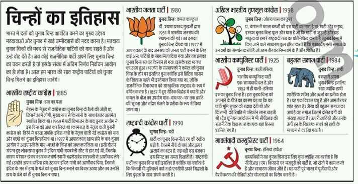 28 मार्च की न्यूज - चिन्हों का इतिहास : । भारतीय जनता पार्टी । 1980 पुन्यनि - मतकात हैं , माघरद मुद्वारा भारत में दलों को चुनाव चिन्ह आवंटित करने का मुख्य उद्देश्य 951 में भारतीय जनक की । यापना की गई । इका । मतदाताओं और चुनाव में खड़े उम्मीदवारों की मदद करना है । मतदाता । चुनाव चिन्ह दी । 77 में । चुनाव चिन्ों की मदद से राजनीतिक पार्टियों को याद रखते हैं और आपातकाल के दजनसंघ को जनता पार्टी बन्ने के लिए उन्हें वोट देते हैं । जब कई राजनीतिक पार्टी अपने लिए चुनाव चिन्ह | अन्याय कसाव मादा गया भारतर सका । का चयन करती है तो इस संबंध में अंतिम निर्णय निर्वाचन आग व दिन किसान हो गया । इस अ भा । का उदया । भाजपा के सापकों ने इन चुनाव का ये होता है । आज हम भारत की सात राष्ट्रीय पादियों को चुनाव विनर जौर परजसलिए चुना इइि विटिश शासन चिन्ह मिलने का इतिहास जानेंगे । करिद्वाफ पहले भइन्तेमाल किया गया कि K - THE विश्व में सार ३ रुप नै । भारतीय राष्ट्रीय कोिस | 885 वकिरण है । 57 में हुए सन 18 में क्या और कमत वीज का उपयोग गाव - मनपर - पर तक हात । Thd पिन का प की सूचना और सभा भेजने का प्रतीक के रुप में किया FEEL नैहस नकव में ग्रेना # चुनाव पिन्ही बैलों की जाडी या । जाता था । | | जिसने म लांग मुख्य रूप से किसानों द बेहतर तालमेत निकिया छा । मटीविजन दास भावागने राष्ट्रवादी कांग्रेस पार्टी 1 1990 इस चिन्ह को धर लिया था । निज तत्वा परी । कीस क तरी में रखा इंदिरा गांधी के नेता ई कराने के मछ । | पुनव चिन्ह छी और वो का चुनाव चिन्ह मिती माता में पाठकोतम ने दिन व का धुनाव चिन्ह - इले रेगळी रेखीय आदी नानी के गायक तिन कोतकर लिया छा । इसी दरान । | | हट्टी , नी नीचे दी गई और ऊपर । संपन्न हुए लोक में इंदिरा गर्न राहली सीट पर बी . जिसके ५५ अलार्म वाटिन है , यही दस कर कारण परेशान होकर वह राधणं स्वामी द यानंद सरस्वती २२ शवदतने द मिनट का नाम दिखाती हैं । राष्ट्रवादी गई । इन 1m fना व कर दिरा गांधी आवाद दिया जिससे | पटकाव वि धीमा है क्योंकि वह दर्शाता है । दरा के मन में हार के पंजेको बुनतदिन नने का विचार आया और उनमें 4 कितनी भी भूल न एनसीपी ने ता के व की दो ही चुनाव चिन्ह बनाया । ए ६ इञ्च घर्षरत है । अखिल भारतीय तृणमूल कांग्रेस | 1998 युनाव चिन : जोहरा मास कात 4 . इंगाल में ममता बनी इस टीम नत है । मटीका 2 इस