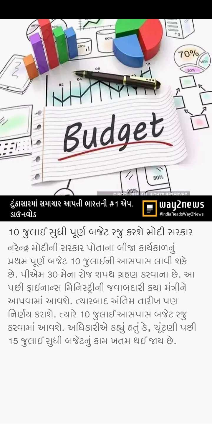 📰 28 મેનાં સમાચાર - Budget 30 % ARI AL RIGHTS RESERVED # IndiaReadsWay2News ટુંકાસારમાં સમાચાર આપતી ભારતની # 1 એપ . ITuuuu2nels ડાઉનલોડ 10 જુલાઈ સુધી પૂર્ણ બજેટ રજુ કરશે મોદી સરકાર નરેન્દ્ર મોદીની સરકાર પોતાના બીજા કાર્યકાળનું પ્રથમ પૂર્ણ બજેટ 10 જુલાઈની આસપાસ લાવી શકે છે . પીએમ 30 મેના રોજ શપથ ગ્રહણ કરવાના છે . આ પછી ફાઇનાન્સ મિનિસ્ટ્રીની જવાબદારી કયા મંત્રીને આપવામાં આવશે . ત્યારબાદ અંતિમ તારીખ પણ નિર્ણય કરાશે . ત્યારે 10 જુલાઈ આસપાસ બજેટ રજુ કરવામાં આવશે . અધિકારીએ કહ્યું હતું કે , ચૂંટણી પછી 15 જુલાઈ સુધી બજેટનું કામ ખતમ થઈ જાય છે . - ShareChat