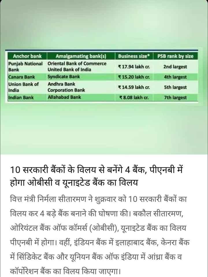 31 अगस्त की न्यूज़ - Anchor bank | Amalgamating bank ( s ) Punjab National Oriental Bank of Commerce Bank United Bank of India Canara Bank Syndicate Bank Union Bank of Andhra Bank India Corporation Bank Indian Bank Allahabad Bank Business size ₹17 . 94 lakh cr . ₹15 . 20 lakh cr . * 14 . 59 lakh cr . * 8 . 08 lakh cr . PSB rank by size 2nd largest 4th largest 5th largest 7th largest 10 सरकारी बैंकों के विलय से बनेंगे 4 बैंक , पीएनबी में होगा ओबीसी व यूनाइटेड बैंक का विलय वित्त मंत्री निर्मला सीतारमण ने शुक्रवार को 10 सरकारी बैंकों का विलय कर 4 बड़े बैंक बनाने की घोषणा की । बकौल सीतारमण , ओरियंटल बैंक ऑफ कॉमर्स ( ओबीसी ) , यूनाइटेड बैंक का विलय पीएनबी में होगा । वहीं , इंडियन बैंक में इलाहाबाद बैंक , केनरा बैंक में सिंडिकेट बैंक और यूनियन बैंक ऑफ इंडिया में आंध्रा बैंक व कॉर्पोरेशन बैंक का विलय किया जाएगा । - ShareChat