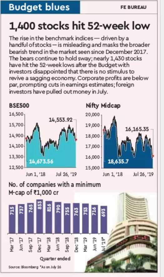 31 जुलाई की न्यूज़ - Budget blues FE BUREAU 1 , 400 stocks hit 52 - week low The rise in the benchmark indices - driven by a handful of stocks - is misleading and masks the broader bearish trend in the market seen since December 2017 . The bears continue to hold sway ; nearly 1 , 430 stocks have hit the 52 - week lows after the Budget with investors disappointed that there is no stimulus to revive a sagging economy . Corporate profits are below par , prompting cuts in earnings estimates ; foreign investors have pulled out money in July . BSE500 16 , 500 Nifty Midcap 20 , 000 19 , 000 14 , 553 . 92 15 , 700 16 , 165 . 35 14 , 900 18 , 000 14 , 100 17 , 000 18 , 635 . 7 13 , 300 16 , 000 14 , 673 . 56 12 , 500 15 , 000 Jun 1 , ' 18 Jul 26 , ' 19 No . of companies with a minimum M - cap of 1 , 000 cr Jun 1 , ' 18 Jul 26 , ' 19 853 715 737 765 816 790 755 763 753 716 693 Mar ' 17 Jun ' 17 Sep ' 17 Dec ' 17 Mar ' 18 Jun ' 18 Sep ' 18 Dec ' 18 Mar ' 19 Jun ' 19 Jul 19 Quarter ended Source Bloomberg ' As on July 26 - ShareChat