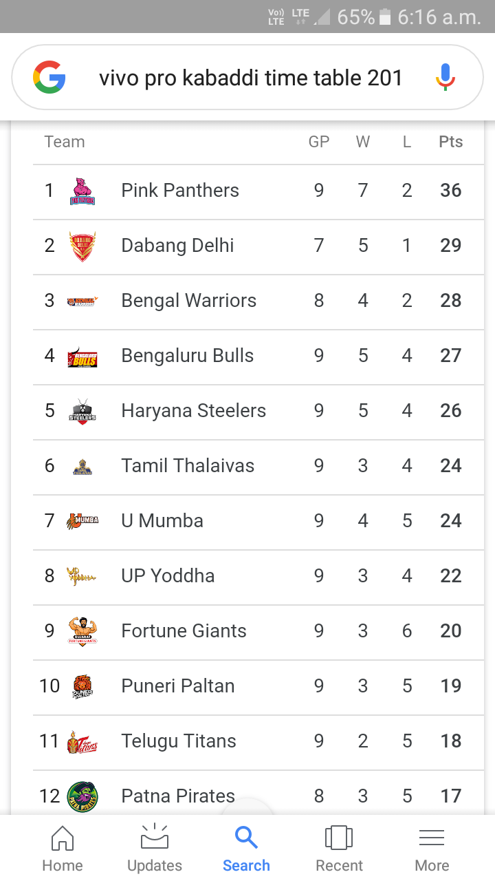 💪🏼कबड्डी लीग 2019 - Y TE LTE 65 % i 6 : 16 a . m . G vivo pro kabaddi time table 201ļ Team GP W L Pts 1 B Pink Panthers 9 7 2 36 2 Dabang Delhi 7 5 1 29 3 caraman Bengal Warriors 8 4 2 28 4 tris Bengaluru Bulls 9 5 4 27 5 Haryana Steelers 9 5 4 26 6 mil Tamil Thalaivas 9 3 4 24 7 diegumes U Mumba 9 4 5 24 8 totoonsa UP Yoddha 9 3 4 22 9 Fortune Giants 9 3 6 20 10 6 Puneri Paltan 9 3 5 19 11 Prest Telugu Titans 9 2 5 18 12 Patna Pirates 8 3 5 17 Home Updates Search Recent More - ShareChat