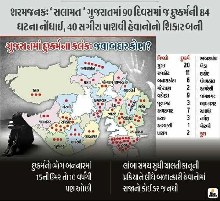 📰 6 ડિસેમ્બરનાં સમાચાર - શરમજનક : સલામત ' ગુજરાતમાં90 દિવસમાં જ દુષ્કર્મની84 ઘટનાનોંધાઈ , 40 સગીરાપાશવી હેવાનોનો શિકાર બની શુરામદુષ્કર્મનાકલંક જવાબદાર કોણ ? સાબરકાંઠા ખેડા બનાસકાંઠા પર મહેસાણા ) સાબરકાંઠા - અoળી જિલ્લો દુષ્કર્મ સુરત 20 રાજકોટ 11 બનાસકાંઠા મહેસાણા વડોદરા જૂનાગઢ અમgવાદ કચ્છ અરવલ્લી પાટણ ાહોદ પંચમહાલ અમરેલી જામનગર ભાવનગર યો HENIE મોસ્કી ઇછેદ 2 આણંદ / saM આણંદ ર જોકેટ જામનગર નર્મદ મોરબી | રાજપીપળા 2 કુલ ભાવનગર અમારેલી , જૂનાગઢ . દુકર્મનો ભોગ બનનારમાં 15ની ઉંમર તો 10 વર્ષથી પણ ઓછી લાંબા સમય સુધી ચાલતી કાનૂની પ્રક્રિયાને લીધે બળાત્કારી હેવાનોમાં સજાનો કોઈડરજ નથી - ShareChat