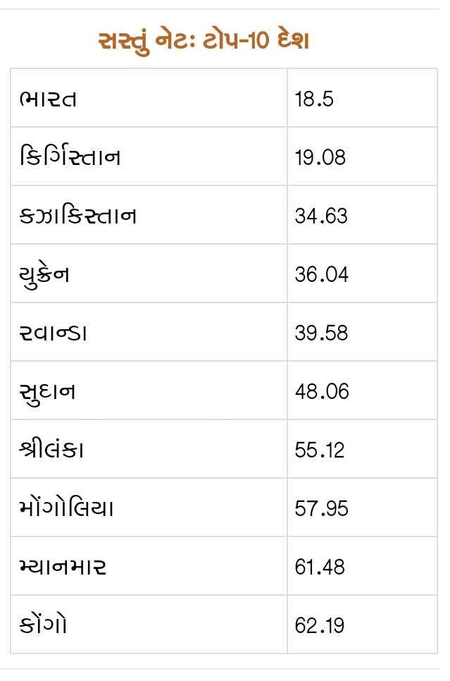 📰 6 માર્ચનાં સમાચાર - સતું નેટઃ ટોપ - 10 દેશ ભારતા 18 . 5 કિર્ગિસ્તાના 19 . 08 કઝાકિસ્તાના 34 . 63 યુક્રેન 36 . 04 રવાન્ડા 39 . 58 સુદાના 48 . 06 શ્રીલંકા 55 . 12 મોંગોલિયા . 57 . 95 મ્યાનમાર 61 . 48 કોંગો . 62 . 19 - ShareChat