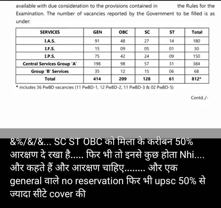 7 अप्रैल की न्यूज़ - 48 available with due consideration to the provisions contained in the Rules for the Examination . The number of vacancies reported by the Government to be filled is as under . SERVICES GEN OBC SC ST Total 1 . A . S . 91 | 27 | 14 । 180 । LF . S . 15 | 09 30 I . P . S . 75 42 09 150 central Services Group ' A ' | 198 98 | 57 | 31 | Group ' B ' Services | 35 | 12 15 | 06 68 Total 414 128 61 812 * * includes 36 PwBD vacancies ( 11 PwBD - 1 , 12 PwBD - 2 , 11 PwBD - 3 & 02 PwBD - 5 ) 01 | | | 384 209 Contd . . / & % 7 & / & . . . SC ST OBC को मिला के करीबन 50 % आरक्षण दे रखा है . . . . . फिर भी तो इनसे कुछ होता Nhi . . . . और कहते हैं और आरक्षण चाहिए . . . . . . . . और एक general वाले no reservation फिर भी upsc 50 % से ज्यादा सीटे cover की - ShareChat