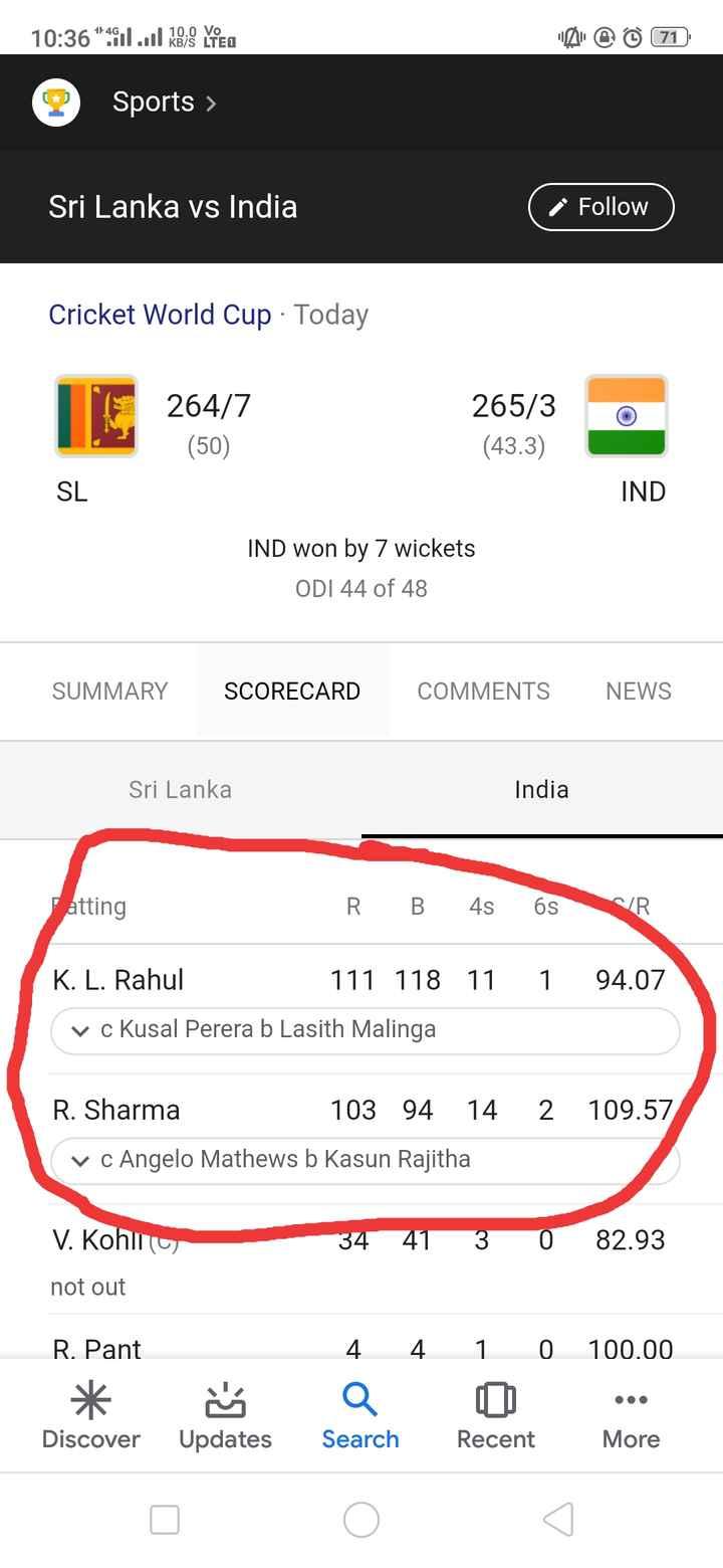 📋 7 જુલાઈનાં સમાચાર - 10 : 36 * 411 . . Kejo VTED 10 . 0 Vo KB / S LTED @ @ 71 2 Sports > Sri Lanka vs India Follow Cricket World Cup · Today 264 / 7 265 / 3 ( 43 . 3 ) ( 50 ) SL IND IND won by 7 wickets ODI 44 of 48 SUMMARY SCORECARD COMMENTS NEWS Sri Lanka India atting RB 4s 6sNVR K . L . Rahul 111 118 11 1 94 . 07 v c Kusal Perera b Lasith Malinga R . Sharma 103 94 14 2 109 . 57 v c Angelo Mathews b Kasun Rajitha V . Kohima 34 41 3 0 82 . 93 not out R . Pant 4 4 1 0 100 . 00 Discover Updates Search Recent More - ShareChat