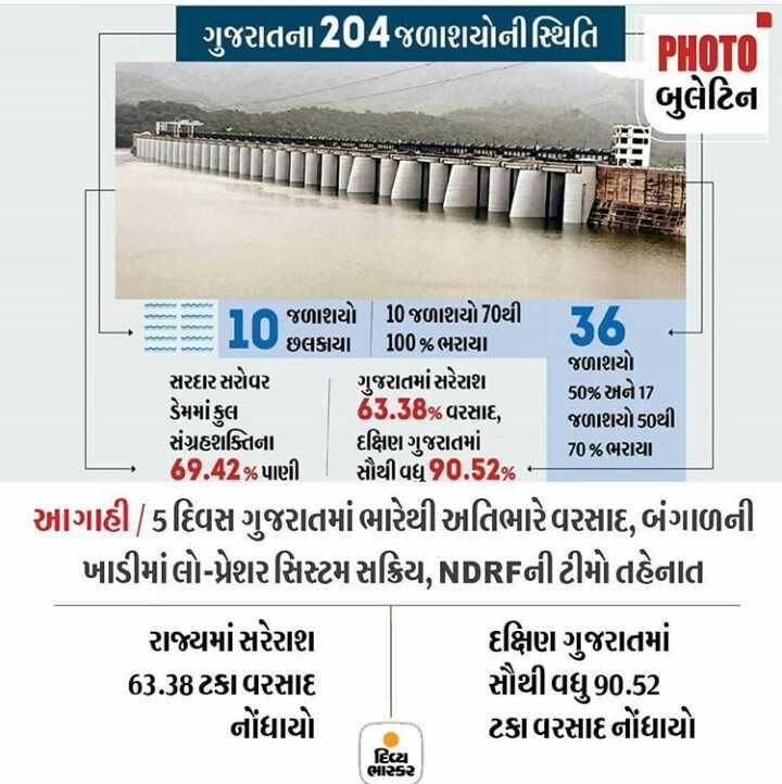 📰 9 ઓગસ્ટનાં સમાચાર - ગુજરાતના 204જળાશયોની સ્થિતિ PHOTO બુલેટિન જળાશયો 10 જળાશયો 70થી આ છલકાયા 100 % ભરાયા જળાશયો સરદાર સરોવર | ગુજરાતમાં સરેરાશ 50 % અને17 ડેમમાં કુલ 63 . 58 % વરસાદ , જળાશયો50થી સંગ્રહશક્તિના દક્ષિણ ગુજરાતમાં 70 % ભરાયા 69 . 42 % પાણી | સૌથીવધુ90 . 52 % - આગાહી , 5દિવસ ગુજરાતમાં ભારેથી અતિભારે વરસાદ , બંગાળની ખાડીમાંલો - પ્રેશરસિસ્ટમ સક્રિય , NDRFની ટીમો તહેનાત રાજ્યમાં સરેરાશ દક્ષિણ ગુજરાતમાં 63 . 38ટકા વરસાદ સૌથી વધુ90 . 52 નોંધાયો ટકા વરસાદ નોંધાયો દિવ્યા ભાકર - ShareChat