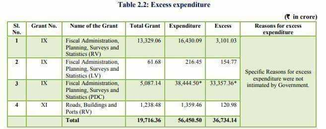 📰  A.P న్యూస్ - Table 2 . 2 : Excess expenditure SI . Grant No . Name of the Grant Total Grant Expenditure Excess in crore ) Reasons for excess expenditure EX 13 , 329 , 06 16 , 430 . 09 3 . 101 . 03 IX 61 . 68 216 . 45 154 . 77 Fiscal Administration , Planning , Surveys and Statisties ( RV ) Fiscal Administration , Planning . Surveys and Statistics ( LV ) Fiscal Administration , Planning , Surveys and Statistics ( PDC ) Roads , Buildings and Ports ( RV ) Total Specific Reasons for excess expenditure were not intimated by Government . 5 . 087 . 14 38 , 444 . 50 33 , 357 . 36 XI 1 , 238 . 48 1 , 359 . 46 120 . 98 19 . 716 . 36 56 , 450 . 50 36 , 734 . 14 - ShareChat