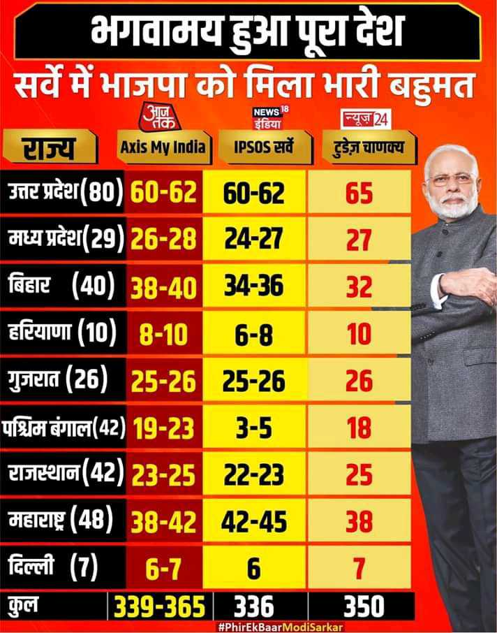 ABP Exit Poll 2019 - NEWS 18 इंडिया न्यूज़24 भगवामय हुआ पूटा देश | सर्वे में भाजपा को मिला भारी बहुमत न्य । Axis My India IPSIS सर्वे ] टुडेज़ चाणक्य | उत्तर प्रदेश ( 80 ) 60 - 62 60 - 62 | 65 | मध्य प्रदेश ( 29 ) 26 - 28 24 - 27 | 27 बिहार ( 40 ) 38 - 40 34 - 36 | 32 । | हरियाणा ( 10 ) 8 - 10 6 - 8 | 10 गुजरात ( 26 ) 25 - 26 25 - 26 26 । पश्चिम बंगाल ( 42 ) 19 - 23 3 - 5 । | 18 । | राजस्थान ( 42 ) 23 - 25 22 - 23 | 25 महाराष्ट्र ( 48 ) 38 - 42 42 - 45 | 38 दिल्ली ( 7 ) 6 - 7 6 । | । । | कुल 339 - 365 336 350 # PhirEkBaar ModiSarkar - ShareChat
