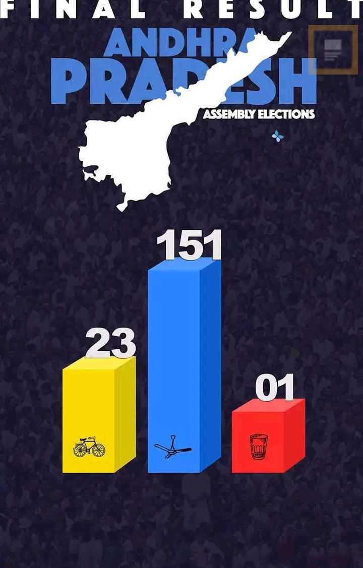 🎯AP పొలిటిక్స్ - FINAL RESULT PRAPHIRE ASSEMBLY ELECTIONS 151 - ShareChat