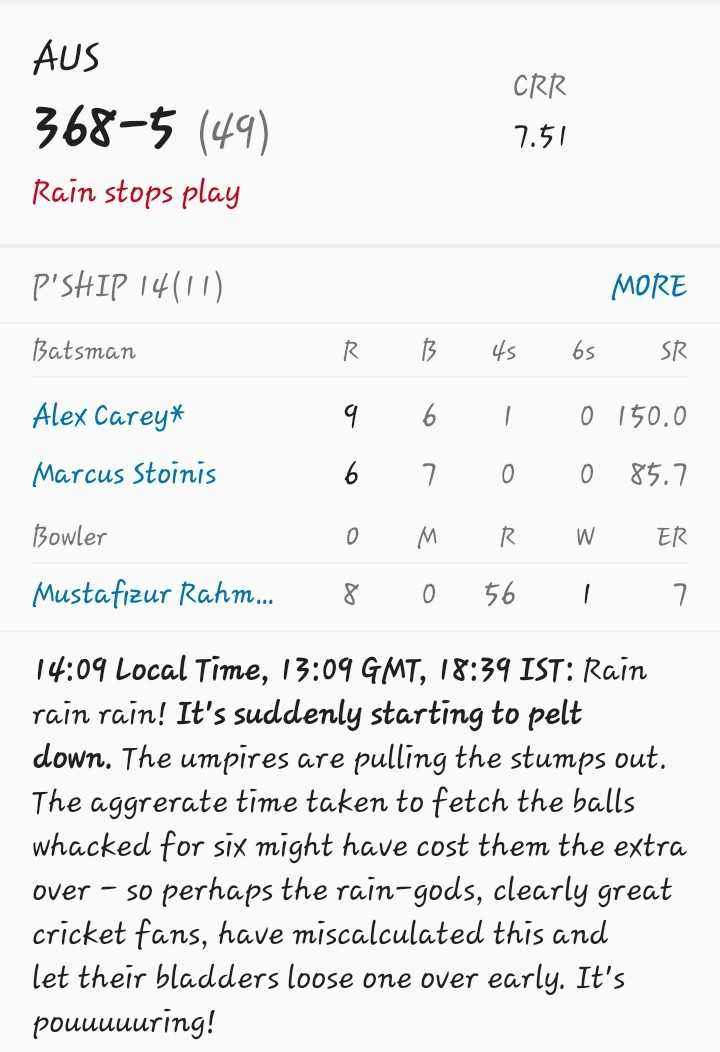 🏏AUS vs BAN - AUS 368 - 5 ( 49 ) Rain stops play CRR 7 . 51 P ' SHIP 14 ( 11 ) MORE Batsman R B Alex Carey * Marcus Stoinis Bowler Mustafizur Rahm . . . 9 6 0 8 6 7 M 0 4s 1 0 R 56 6s SR 0 150 . 0 0 85 . 7 W ER i 7 14 : 09 Local Time , 13 : 09 GMT , 18 : 39 IST : Rain rain rain ! It ' s suddenly starting to pelt down . The umpires are pulling the stumps out . The aggrerate time taken to fetch the balls whacked for six might have cost them the extra over - so perhaps the rain - gods , clearly great cricket fans , have miscalculated this and let their bladders loose one over early . It ' s pouuuuuring ! - ShareChat