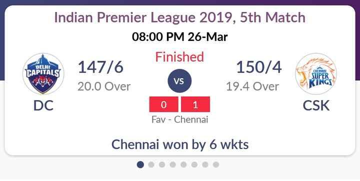 💛 CSK : ચેન્નાઈ સુપર કિંગ્સ - Indian Premier League 2019 , 5th Match 08 : 00 PM 26 - Mar Finished 147 / 6 150 / 4 20 . 0 Over 19 . 4 Over DC 0 1 CSK Fav - Chennai DELHI TAPITALS VS CHENNAI SUPER KINGS Chennai won by 6 wkts . . . . . . - ShareChat