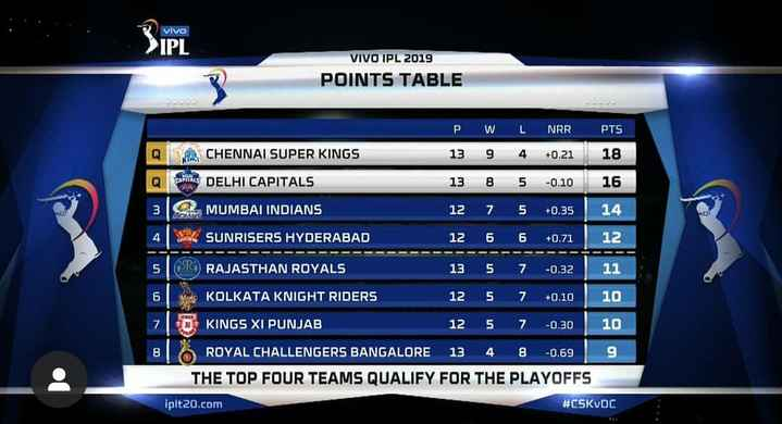 💛 CSK vs DC 🔷 1મે - vivo IPL VIVO IPL 2019 POINTS TABLE PW LNRR PTS Q E CHENNAI SUPER KINGS 13 9 4 + 0 . 21 18 CAPVAL DELHI CAPITALS 13 8 5 - 0 . 10 16 MUMBAI INDIANS 12 7 5 + 0 . 35 14 IS 4 . SUNRISERS HYDERABAD 12 6 6 + 0 . 71 12 5 OR RAJASTHAN ROYALS 5 7 13 125 - 0 . 32 + 0 . 10 11 10 7 6 KOLKATA KNIGHT RIDERS 710 KINGS XI PUNJAB 12 5 7 - 0 . 30 10 ROYAL CHALLENGERS BANGALORE 13 4 8 - 0 . 69 9 THE TOP FOUR TEAMS QUALIFY FOR THE PLAYOFFS iplt20 . com # CSKVDC - ShareChat
