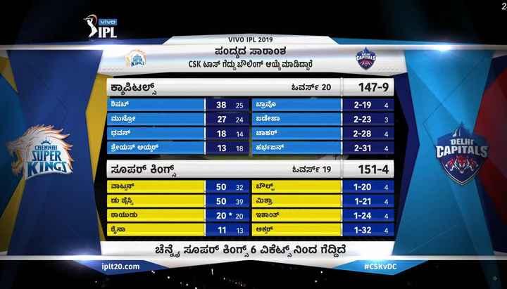 CSK vs DC - vivo > > IPL VIVO IPL 2019 DELHI ಪಂದ್ಯದ ಸಾರಾಂಶ CSK ಟಾಸ್ ಗೆದ್ದು ಬೌಲಿಂಗ್ ಆಯ್ಕೆ ಮಾಡಿದ್ದಾರೆ ಇರಾಕ್ SUPER KINGS CAPITALS ಅನ್ನು ಕ್ಯಾಪಿಟಲ್ಸ್ ಓವರ್ಸ್ 20 ರಿಷಬ್ | | ಮುನ್ನೋ ಧವನ್ ಶ್ರೇಯಸ್ ಅಯ್ಯರ್ [ 38 25 ಬ್ರಾವೊ | 27 24 ಜಡೇಜಾ 18 14 | ಚಾಹರ್ [ 13 18 ಹರ್ಭಜನ್ 147 - 9 2 - 19 _ 4 2 - 23 _ 3 2 - 28 _ 4 2 - 31 _ 4 CHENNAI | DELHI CAPITALS SUPER KINGS ಓವರ್ಸ್ 19 151 - 4 ಸೂಪರ್ ಕಿಂಗ್ ವಾಟ್ಟನ್ ಡು ಪ್ಲಸ್ಸಿ _ 50 32 | ಬೌಲ್ಡ್ 50 39 | ಮಿಶ್ರಾ 20 * 20 . ಇಶಾಂತ್ 11 13 | ಅಕ್ಸರ್ 1 - 20 1 - 21 1 - 24 1 - 32 _ 4 _ 4 _ 4 _ 4 ರಾಯುಡು ` ರೈನಾ ಚೆನ್ನೈ ಸೂಪರ್ ಕಿಂಗ್ಸ್ 6 ವಿಕೆಟ್ ನಿಂದ ಗೆದ್ದಿದೆ iplt20 . com . # CSKVDC - ShareChat