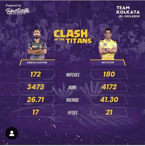 CSK vs KKR - Powered by Sportwall TEAM KOLKATA IPL EXCLUSIVE CLASH OF THE TITANS DINESH KARTHIK MS DHONI 172 MATCHES 180 3473 RUNS 4172 26 . 71 41 . 30 AVERAGE . 71 17 FIFTIES 21 - ShareChat