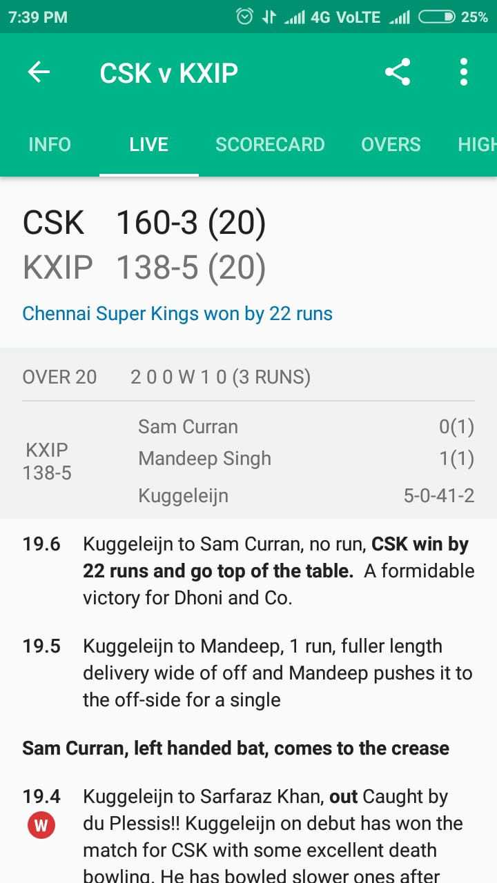 💛 CSK vs KXIP 💗 - 7 : 39 PM CD ال 4G VoLTE الا ۴ © 25 % € CSK v KXIP INFO LIVE SCORECARD OVERS HIGH CSK 160 - 3 ( 20 ) KXIP 138 - 5 ( 20 ) Chennai Super Kings won by 22 runs OVER 20 200 W 10 ( 3 RUNS ) KXIP 138 - 5 Sam Curran Mandeep Singh Kuggeleijn 0 ( 1 ) 1 ( 1 ) 5 - 0 - 41 - 2 19 . 6 Kuggeleijn to Sam Curran , no run , CSK win by 22 runs and go top of the table . A formidable victory for Dhoni and Co . 19 . 5 Kuggeleijn to Mandeep , 1 run , fuller length delivery wide of off and Mandeep pushes it to the off - side for a single Sam Curran , left handed bat , comes to the crease 19 . 4 W Kuggeleijn to Sarfaraz Khan , out Caught by du Plessis ! ! Kuggeleijn on debut has won the match for CSK with some excellent death bowling . He has bowled slower ones after - ShareChat