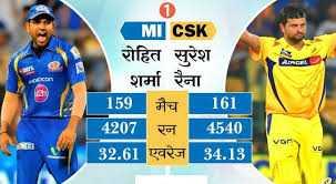 🏏 CSK 💛 vs MI 🔵 - MI CSK रोहित सुरेश शर्मा रैना 159 मैच   161 4207 रन 4540 ] । 32 . 61 एवरेज 34 . 13 VOR - ShareChat