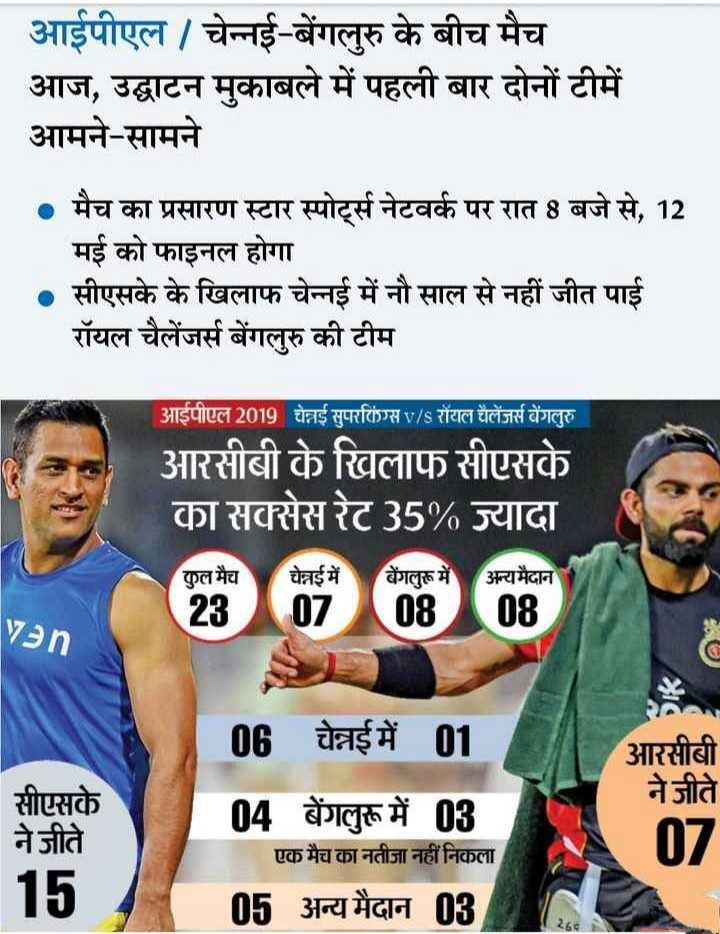 🏏 CSK vs RCB - आईपीएल / चेन्नई - बेंगलुरु के बीच मैच आज , उद्घाटन मुकाबले में पहली बार दोनों टीमें आमने - सामने • मैच का प्रसारण स्टार स्पोर्ट्स नेटवर्क पर रात 8 बजे से , 12 मई को फाइनल होगा । सीएसके के खिलाफ चेन्नई में नौ साल से नहीं जीत पाई रॉयल चैलेंजर्स बेंगलुरु की टीम आईपीएल 2019 चेन्नई सुपरकिंग्स v / s रॉयल चैलेंजर्स बेंगलुरु । आरसीबी के खिलाफ सीएसके का सक्सेस रेट 35 % ज्यादा कुल मैच 23 चेन्नई में बेंगलुरू में अन्यमैदान 070808 06 चेन्नई में 01 आरसीबी ने जीते सीएसके ने जीते । 15 । 04 बेंगलुरू में 03 एक मैच का नतीजा नहीं निकला 05 अन्य मैदान 08 - ShareChat