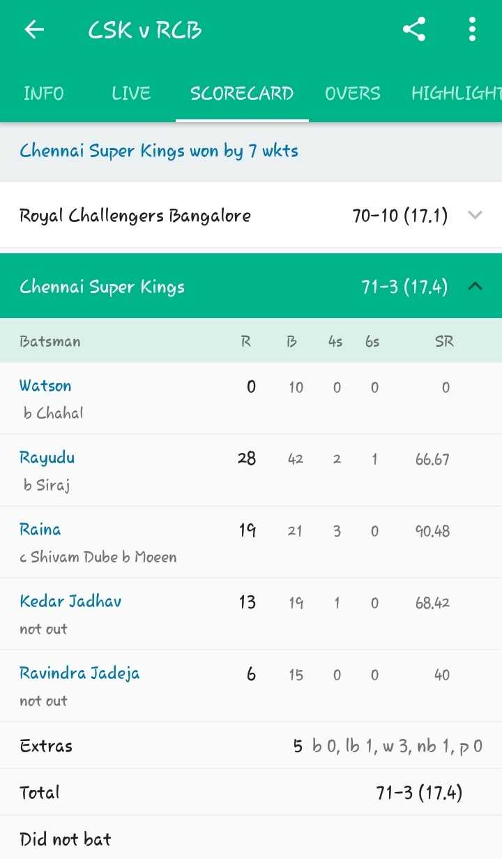 💛 CSK vs RCB 🔴 - LE CSK U RCB INFO LIVE SCORECARD OVERS HIGHLIGHT Chennai Super Kings won by 7 wkts Royal Challengers Bangalore 70 - 10 ( 17 . 1 ) v Chennai Super Kings 71 - 3 ( 17 . 4 ) ^ Batsman RB 4s 6s SR Watson 0 10 0 0 0 b Chahal 28 42 2 1 66 . 67 Rayudu b Siraj 19 21 30 90 . 48 Raina c Shivam Dube b Moeen Kedar Jadhav 13 1910 68 . 42 not out 6 15 0 0 40 Ravindra Jadeja not out Extras 5 bo , lb 1 , w 3 , nb 1 , PO Total 71 - 3 ( 17 . 4 ) Did not bat - ShareChat