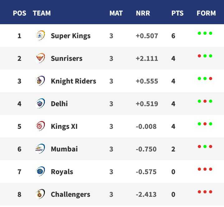 CSK vs RR - POS TEAM MAT NRR PTS FORM 1 Super Kings 3 + 0 . 507 6 2 Sunrisers 3 + 2 . 111 4 3 Knight Riders 3 + 0 . 555 4 Delhi + 0 . 5194 5 Kings XI 3 - 0 . 008 4 6 Mumbai - 0 . 750 2 7 Royals - 0 . 575 0 8 Challengers 3 - 2 . 413 0 . . . - ShareChat