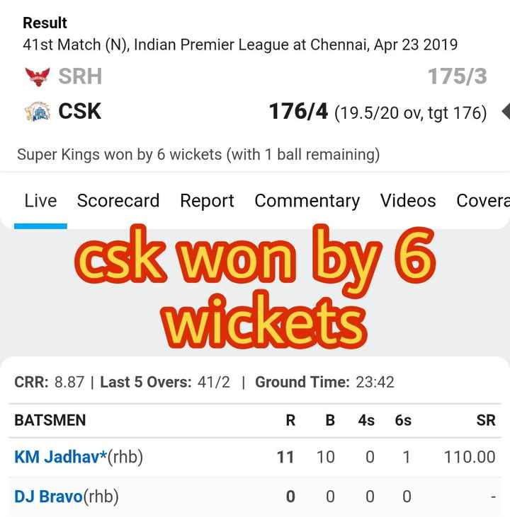 🏏CSK vs SRH - Result 41st Match ( N ) , Indian Premier League at Chennai , Apr 23 2019 SRH 175 / 3 a CSK 176 / 4 ( 19 . 5 / 20 ov , tgt 176 ) Super Kings won by 6 wickets ( with 1 ball remaining ) Live Scorecard Report Commentary Videos Covera csk won by 6 wickets CRR : 8 . 87 | Last 5 Overs : 41 / 2 | Ground Time : 23 : 42 BATSMEN KM Jadhav * ( rhb ) RB 4s 6sSR 11 10 0 1 110 . 00 0 0 0 0 DJ Bravo ( rhb ) - ShareChat