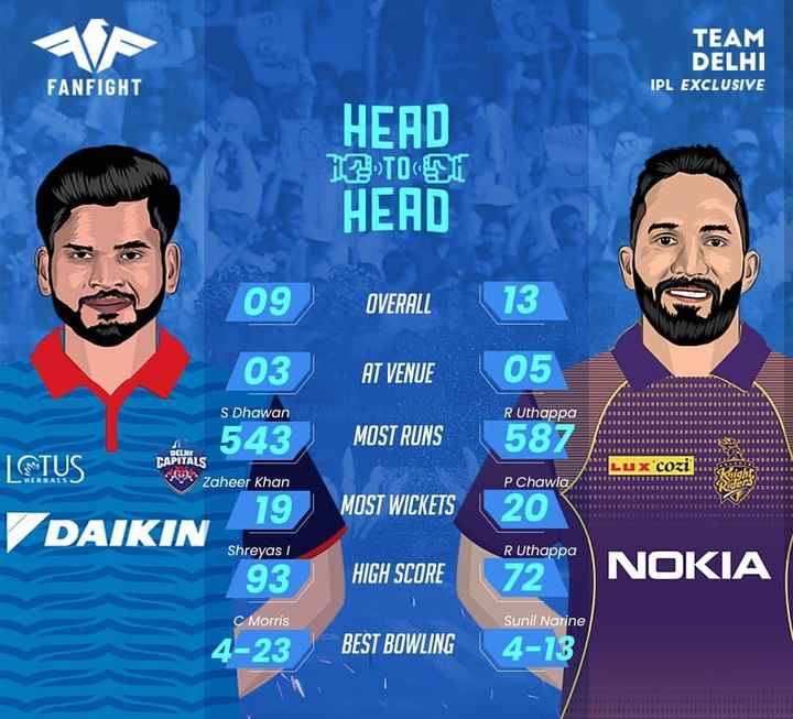 🏏DC vs KKR - TEAM DELHI IPL EXCLUSIVE FANFIGHT HEAD TOU HEAD 09 OVERALL | 13 03 AT VENUE 05 S Dhawan R Uthappa MOST RUNS 587 BUREEEEEEEEEEEEEEEEE DELRT CAPITALS CO Zaheer Khan LUX COZI 543 LⓇTUS 19 DAIKIN P Chawla BBBBBBBBEEEEEE MOST WICKETS 20 Shreyas / R Uthappa 93 HIGH SCORE 72 NOKIA C Morris Sunil Narine 4 - 23 BEST BOWLING 4 - 13 - ShareChat