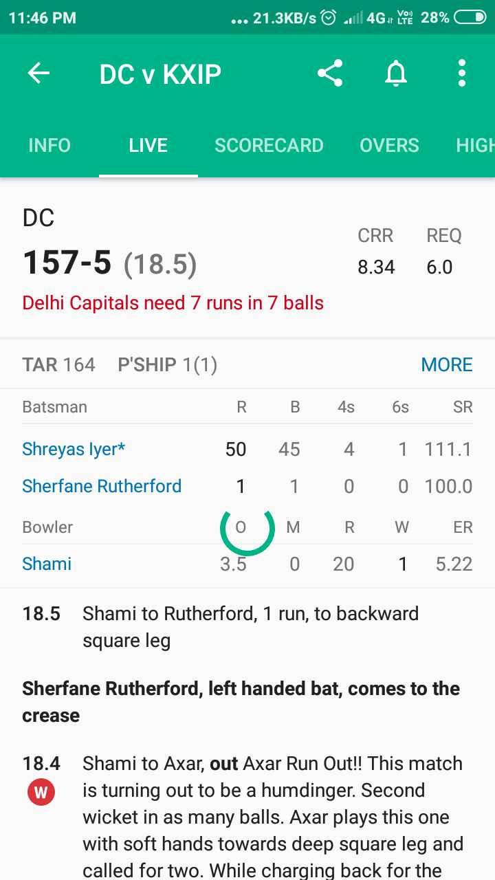 🔷 DC vs  KXIP 💗 - 11 : 46 PM . . . 21 . 3KB / s © 21146 . Yo 28 % © DC v KXIP < INFO LIVE SCORECARD OVERS HIGH DC 157 - 5 ( 18 . 5 ) CRR 8 . 34 REQ 6 . 0 Delhi Capitals need 7 runs in 7 balls MORE TAR 164 P ' SHIP 1 ( 1 ) Batsman R Shreyas lyer * 50 Sherfane Rutherford 1 Bowler ( 0 Shami 3 . 5 B 45 1 ) M 0 4s 4 0 R 20 6s SR 1 111 . 1 0 100 . 0 W ER 1 5 . 22 18 . 5 Shami to Rutherford , 1 run , to backward square leg Sherfane Rutherford , left handed bat , comes to the crease 18 . 4 Shami to Axar , out Axar Run Out ! ! This match is turning out to be a humdinger . Second wicket in as many balls . Axar plays this one with soft hands towards deep square leg and called for two . While charging back for the - ShareChat