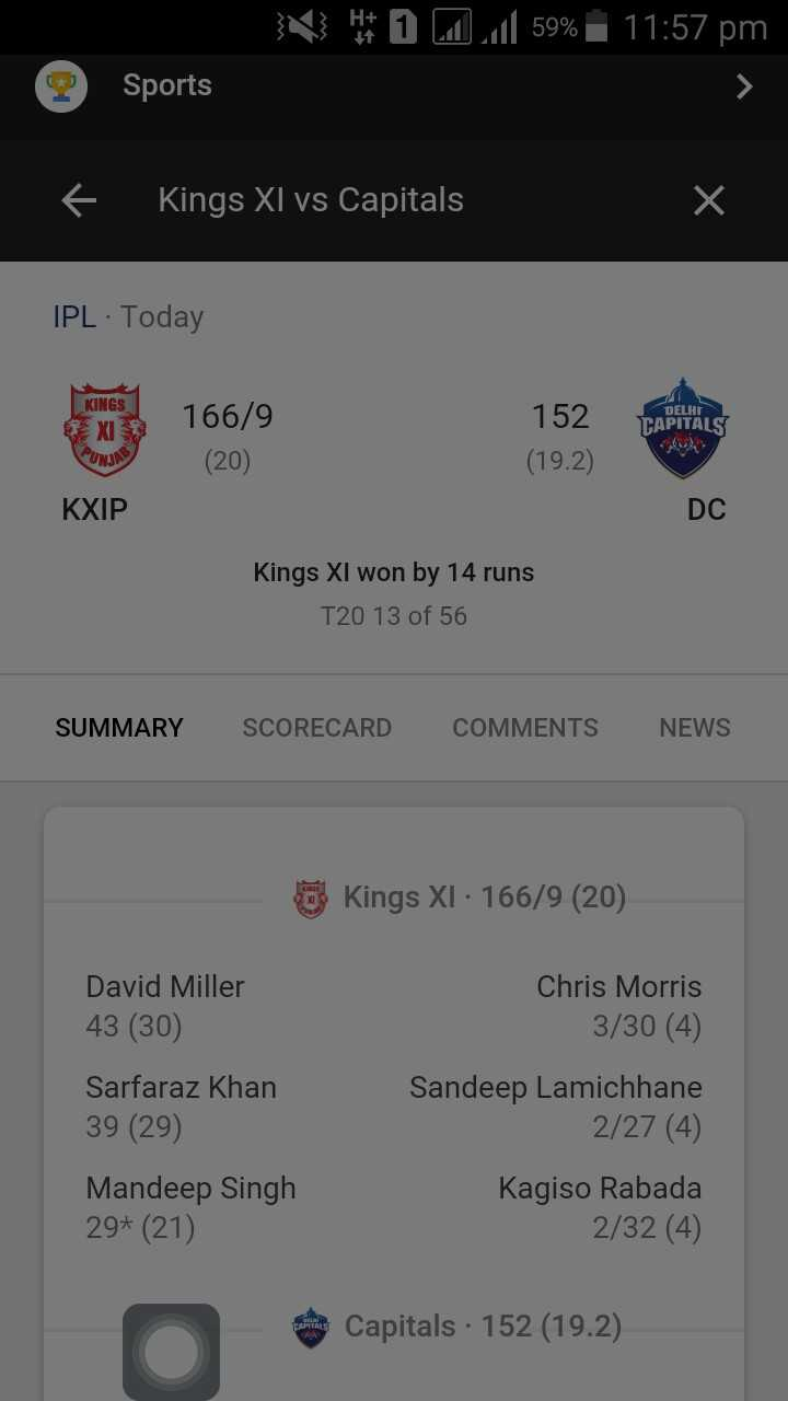 DC vs KXIP - V HOZ . 59 %   11 : 57 pm Sports f Kings XI vs Capitals IPL · Today KINGS 166 / 9 DELHI TAPITALS 152 ( 19 . 2 ) PUNAN ( 20 ) KXIP DC Kings XI won by 14 runs T20 13 of 56 SUMMARY SCORECARD COMMENTS NEWS Kings XI · 166 / 9 ( 20 ) David Miller 43 ( 30 ) Sarfaraz Khan 39 ( 29 ) Chris Morris 3 / 30 ( 4 ) Sandeep Lamichhane 2 / 27 ( 4 ) Kagiso Rabada 2 / 32 ( 4 ) Mandeep Singh 29 + ( 21 ) Capitals · 152 ( 19 . 2 ) - ShareChat