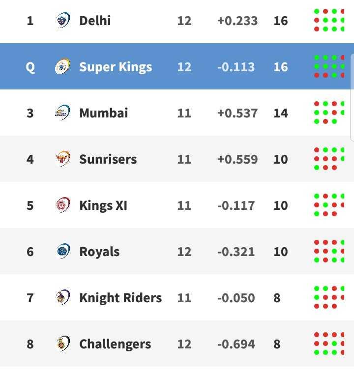 🏏 DC 🔷 vs RCB ❤️ - i Delhi 12 + 0 . 233 16 : : : : e @ Super Kings 12 - 0 . 11316 3 Mumbai 11 + 0 . 537 14 4 Sunrisers 11 + 0 . 559 10 5 Kings XI 11 - 0 . 117 6 Royals 12 - 0 . 321 10 * 7 Knight Riders 11 - 0 . 050 8 Challengers 12 - 0 . 694 8 . - ShareChat