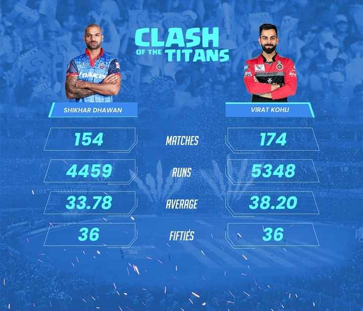 🏏DC vs RCB - CLASH OF THE TITANS PUS OX DARY WWWWWWW SHIKHAR DHAWAN VIRAT KOHLI 154 MATCHES 174 RUNS 5348 4459 33 . 78 AVERAGE 38 . 20 36 FIFTIES 36 - ShareChat