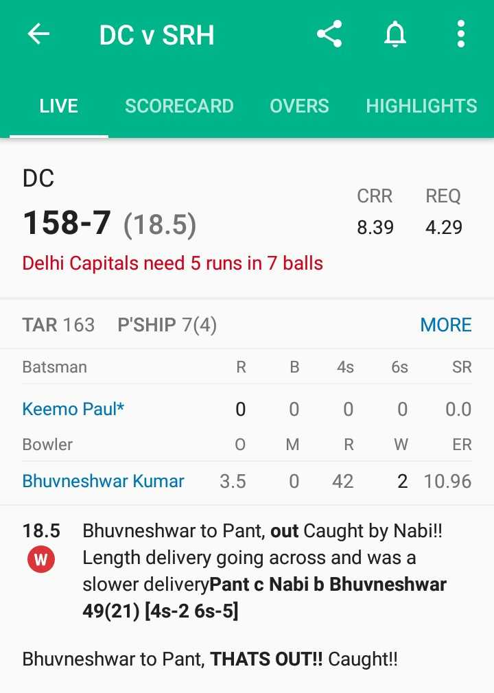 🏏DC vs SRH - © DC v SRH CAO LIVE SCORECARD OVERS HIGHLIGHTS DC CRR REQ 8 . 394 . 29 158 - 7 ( 18 . 5 ) Delhi Capitals need 5 runs in 7 balls TAR 163 P ' SHIP 7 ( 4 ) MORE Batsman Keemo Paul * R 0 0 3 . 5 B 0 M 0 48 0 R 42 6S 0 W 2 SR 0 . 0 ER 10 . 96 Bowler Bhuvneshwar Kumar 18 . 5 W Bhuvneshwar to Pant , out Caught by Nabi ! ! Length delivery going across and was a slower deliveryPant c Nabi b Bhuvneshwar 49 ( 21 ) [ 48 - 2 6s - 5 ] Bhuvneshwar to Pant , THATS OUT ! ! Caught ! ! - ShareChat
