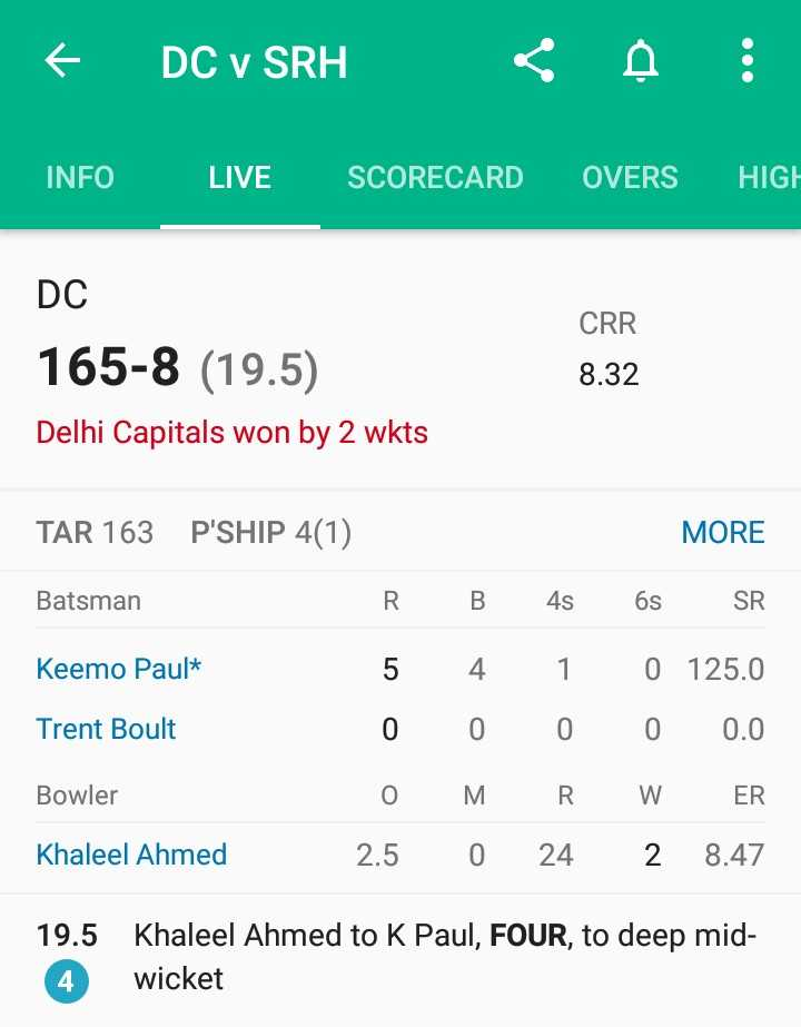 🏏DC vs SRH - € DC V SRH < o INFO LIVE SCORECARD OVERS HIGH CRR DC 165 - 8 ( 19 . 5 ) Delhi Capitals won by 2 wkts 8 . 32 TAR 163 P ' SHIP 4 ( 1 ) MORE Batsman Keemo Paul * Trent Boult R . B 4s 6s SR 5 4 1 0 125 . 0 0 0 0 0 0 . 0 O MR WER 2 . 5 0 24 2 8 . 47 Bowler Khaleel Ahmed 19 . 5 Khaleel Ahmed to K Paul , FOUR , to deep mid wicket 4 - ShareChat
