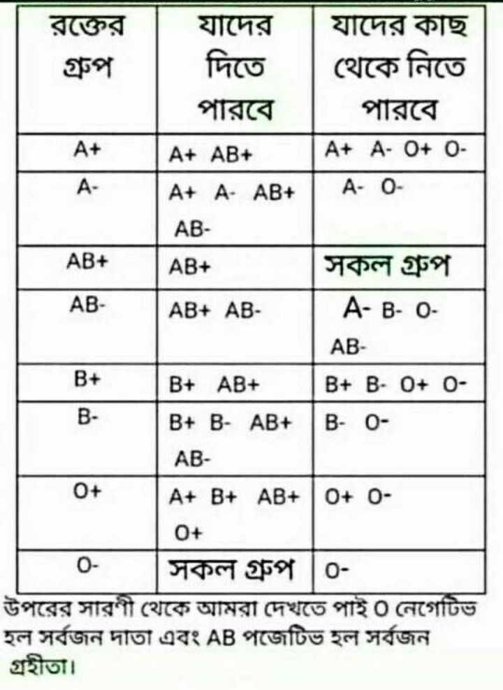 Did you know❓ - রক্তের গ্রুপ । | যাদের যাদের কাছ দিতে থেকে নিতে পারবে । পারবে । | A + AB + | A + A - O + 0 | A + A AB + | A - 0 | AB AB + | সকল গ্রুপ | AB + AB | A - B - 0 AB - AB | B + AB + | | B + B - 0 + ০ B + B - AB + | B - 0 AB A + B + AB + | 0 + 0 0 + সকল গ্রুপ | 0 উপরের সারণী থেকে আমরা দেখতে পাই ০ নেগেটিভ হল সর্বজন দাতা এবং AB পজেটিভ হল সর্বজন | গ্রহীতা । - ShareChat