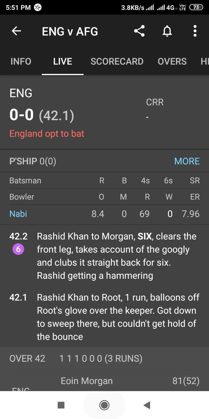 🏏ENG vs AFG - 5 : 51 PM 3 . 8KB / s 10 . 011 4G you on 73 + ENG v AFG < A : INFO LIVE SCORECARD OVERS HI ENG CRR 0 - 0 ( 42 . 1 ) England opt to bat P ' SHIP O ( 0 ) MORE Batsman Bowler R B 4s 6s SR 0 M RW ER 8 . 4 0 690 7 . 96 Nabi 42 . 2 Rashid Khan to Morgan , SIX , clears the front leg , takes account of the googly and clubs it straight back for six . Rashid getting a hammering 42 . 1 Rashid Khan to Root , 1 run , balloons off Root ' s glove over the keeper . Got down to sweep there , but couldn ' t get hold of the bounce OVER 42 11100 0 ( 3 RUNS ) Eoin Morgan 81 ( 52 ) ONS - ShareChat