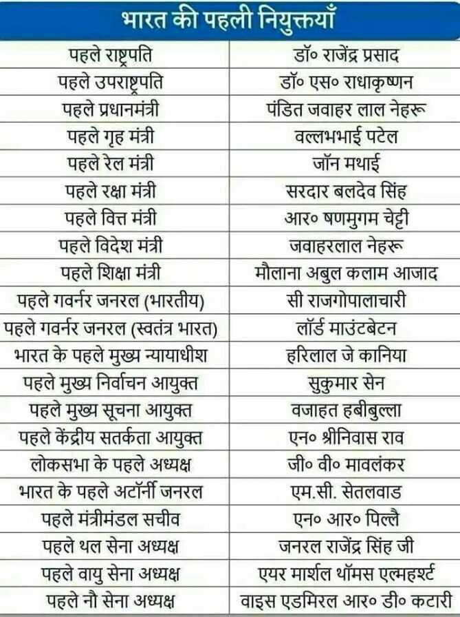 📰GK & करेंट अफेयर्स💡 - भारत की पहली नियुक्तयाँ पहले राष्ट्रपति डॉ . राजेंद्र प्रसाद पहले उपराष्ट्रपति डॉ० एस० राधाकृष्णन पहले प्रधानमंत्री पंडित जवाहर लाल नेहरू पहले गृह मंत्री वल्लभभाई पटेल पहले रेल मंत्री जॉन मथाई पहले रक्षा मंत्री सरदार बलदेव सिंह पहले वित्त मंत्री आर० षणमुगम चेट्टी पहले विदेश मंत्री जवाहरलाल नेहरू पहले शिक्षा मंत्री मौलाना अबुल कलाम आजाद _ _ पहले गवर्नर जनरल ( भारतीय ) सी राजगोपालाचारी पहले गवर्नर जनरल ( स्वतंत्र भारत ) लॉर्ड माउंटबेटन भारत के पहले मुख्य न्यायाधीश हरिलाल जे कानिया पहले मुख्य निर्वाचन आयुक्त सुकुमार सेन पहले मुख्य सूचना आयुक्त वजाहत हबीबुल्ला पहले केंद्रीय सतर्कता आयुक्त एन० श्रीनिवास राव लोकसभा के पहले अध्यक्ष जी०वी० मावलंकर भारत के पहले अटॉर्नी जनरल एम . सी . सेतलवाड पहले मंत्रीमंडल सचीव एन० आर० पिल्लै पहले थल सेना अध्यक्ष जनरल राजेंद्र सिंह जी पहले वायु सेना अध्यक्ष एयर मार्शल थॉमस एल्महर्ट पहले नौ सेना अध्यक्ष वाइस एडमिरल आर० डी० कटारी - ShareChat
