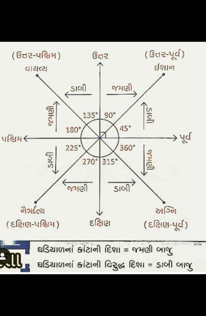 💯 GPSC તૈયારી - ( ઉત્તર - પશ્ચિમ ) વાટાયા ઉત્તર ( ઉત્તર - પૂર્વ ) ઈશાન જમણી . < Sion ( 135° | _ 90° SIબી * 180XX4s | પશ્ચિમ - 360° 15 જમણી . જમણ . | ડાબી નેર્રત્ય | ( દક્ષિણ - પશ્ચિમ ) દક્ષિણ અનિ ( દક્ષિણ - પૂર્વ ) . . . ઘડિયાળના કાંટાની દિશા = જમણી બાજુ હા , ઘડિયાળના કાંટાની વિરુદ્ધ દિશા = ડાબી બાજુ - ShareChat