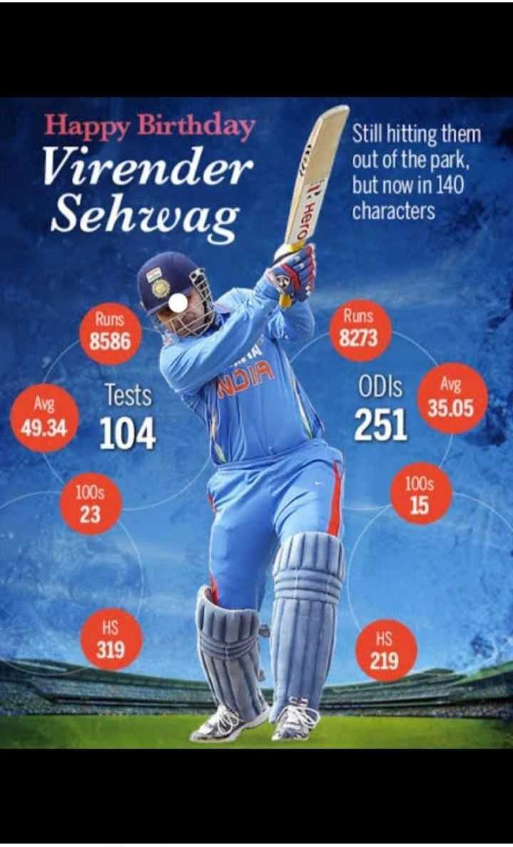 🏏 HBD: વીરેન્દ્ર સહેવાગ - Happy Birthday Virender Sehwag Still hitting them out of the park , but now in 140 characters Hero Runs 8586 Runs 8273 Tests ODIS Avg Avg 35 . 05 49 . 34 104 251 100s 100s 23 HS 319 HS 219 - ShareChat
