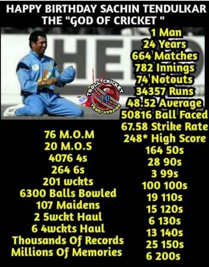 🎂HBD சச்சின் - CRICA KROLL M yo HAPPY BIRTHDAY SACHIN TENDULKAR THE GOD OF CRICKET 1 Man 24 Years 664 ' Matches 782 Innings 74 Notouts 34357 Runs 48 . 52 Average 50816 Ball Faced 67 . 58 Strike Rate 76 M . O . M 248 * High Score 20 M . O . S 164 50s 4076 45 28 90s 264 6s 3 995 201 wckts 100 100s 6300 Balls Bowled 19 110s 107 Maidens 15 120s 2 5wckt Haul 6 130s 64wckts Haul 13 140s Thousands of Records 25 150S Millions of Memories 6 2005 - ShareChat