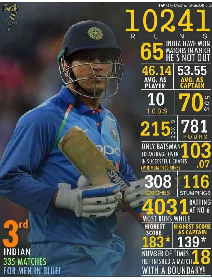 🏏HBD தோனி - fy @ MSDhoniFansOfficial 10241 RU NS INDIA HAVE WON MATCHES IN WHICH HE ' S NOT OUT 46 . 14 53 . 55 AVG . AS AVG . AS PLAYER CAPTAIN 10 70 : 1 00S 2152781 SIXES FOURS ONLY BATSMAN TO AVERAGE OVER IN SUCCESSFUL CHASES 07 ( MINIMUM 1000 RUNS ) SPART 308 116 403 1 BATTING ord CATCHES STUMPINGS BATTING AT NO 6 MOST RUNS WHILE HIGHEST HIGHEST SCORE SCORE AS CAPTAIN 183 * 139 * NUMBER OF TIMES HE FINISHED A MATCHIO WITH A BOUNDARY ! INDIAN 335 MATCHES FOR MEN IN BLUE ! - ShareChat