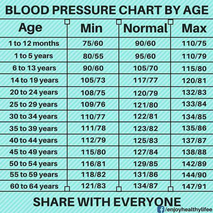 Health is Wealth - BLOOD PRESSURE CHART BY AGE Age Y Min Y NormalT Max 1 to 12 months 75 / 60 90 / 60   110 / 75 1 to 5 years   80 / 55 95 / 60   110 / 79 6 to 13 years 90 / 60 105 / 70 115 / 80 14 to 19 years 105 / 73 117177 120 / 81 20 to 24 years   108 / 75 L 120 / 79 132 / 83 25 to 29 years 109 / 76 121 / 80 133 / 84 30 to 34 years   110 / 77 122 / 81 134 / 85 35 to 39 years 111 / 78 123 / 82 135 / 86 40 to 44 years 112 / 79 125 / 83 137 / 87 45 to 49 years 115 / 80 127 / 84 138 / 88 50 to 54 years 116 / 81   129 / 85 142 / 89 55 to 59 years 118 / 82 131 / 86 1 44 / 90 60 to 64 years 121 / 83 1 34 / 87 147 / 91 SHARE WITH EVERYONE f lenjoyhealthylifee - ShareChat
