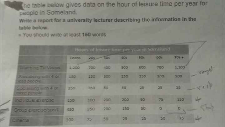 📚 IELTS ਦੀ ਤਿਆਰੀ - he table below gives data on the hour of leisure time per year for people in Someland . Write a report for a university lecturer describing the information in the table below . ► You should write at least 150 words . Hours of leisure time per seat in Someland Teens 20s 30s 40s 505 60s 70s + Watching TV Videos 1 . 200 700 400 500 700 1 , 100 200 Socaising with 4 or less people Sociaising with 4 or more people - - resp . 150 350 350 150 450 100 150 350 200 350 75 200 50 200 200 50 250 50 200 150 25 250 25 50 50 25 200 25 75 0 so Individual exercise 25 150 0 75 Group exercise sport Cinema x - ShareChat