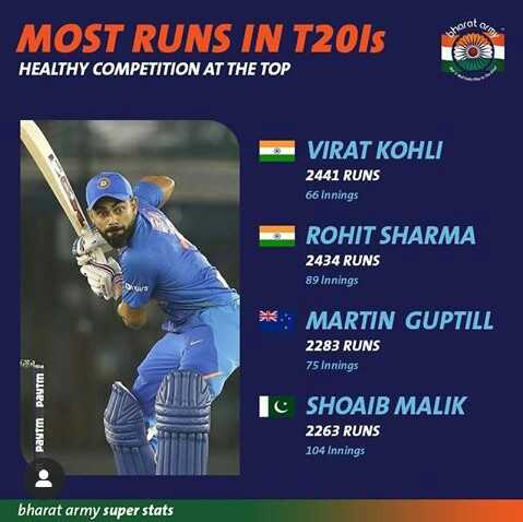 🏏 IND Vs SA - morate II MOST RUNS IN T2015 HEALTHY COMPETITION AT THE TOP OB VIRAT KOHLI 2441 RUNS 66 Innings ROHIT SHARMA 2434 RUNS 89 Innings MARTIN GUPTILL 2283 RUNS 75 Innings Paytm с Paytm SHOAIB MALIK 2263 RUNS 104 Innings bharat army super stats - ShareChat