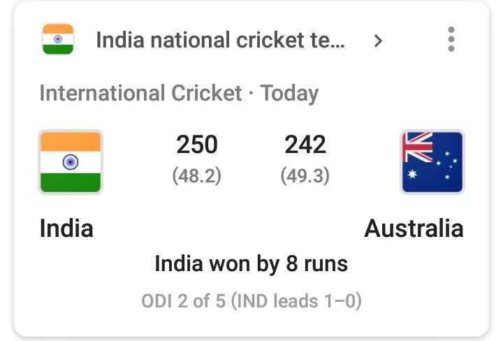 🇮🇳IND vs AUS 2nd ODI🏏 - India national cricket te . . . > : International Cricket · Today 250 242 K . : . ( 48 . 2 ) ( 49 . 3 ) India Australia India won by 8 runs ODI 2 of 5 ( IND leads 1 - 0 ) - ShareChat