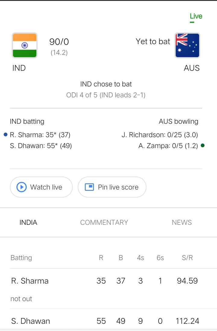 🏏 IND vs AUS 4th ODI - Live Yet to bat 90 / 0 ( 14 . 2 ) IND AUS IND chose to bat ODI 4 of 5 ( IND leads 2 - 1 ) IND batting • R . Sharma : 35 * ( 37 ) S . Dhawan : 55 * ( 49 ) AUS bowling J . Richardson : 0 / 25 ( 3 . 0 ) A . Zampa : 0 / 5 ( 1 . 2 ) • Watch live O Pin live score INDIA COMMENTARY NEWS Batting R B 48 6S SIR R . Sharma 35 37 3 1 94 . 59 not out S . Dhawan 55 49 9 0 112 . 24 - ShareChat